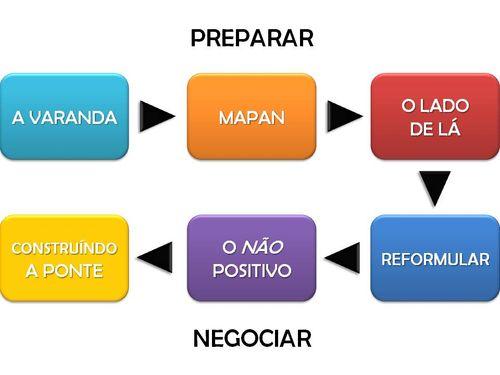 Estratégias de Negociação_2