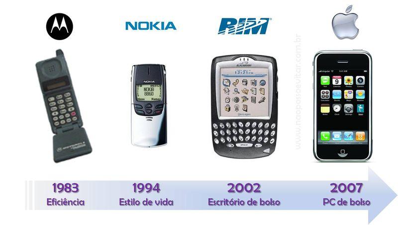 Simbolos de Telefone Celular o Telefone Celular Como